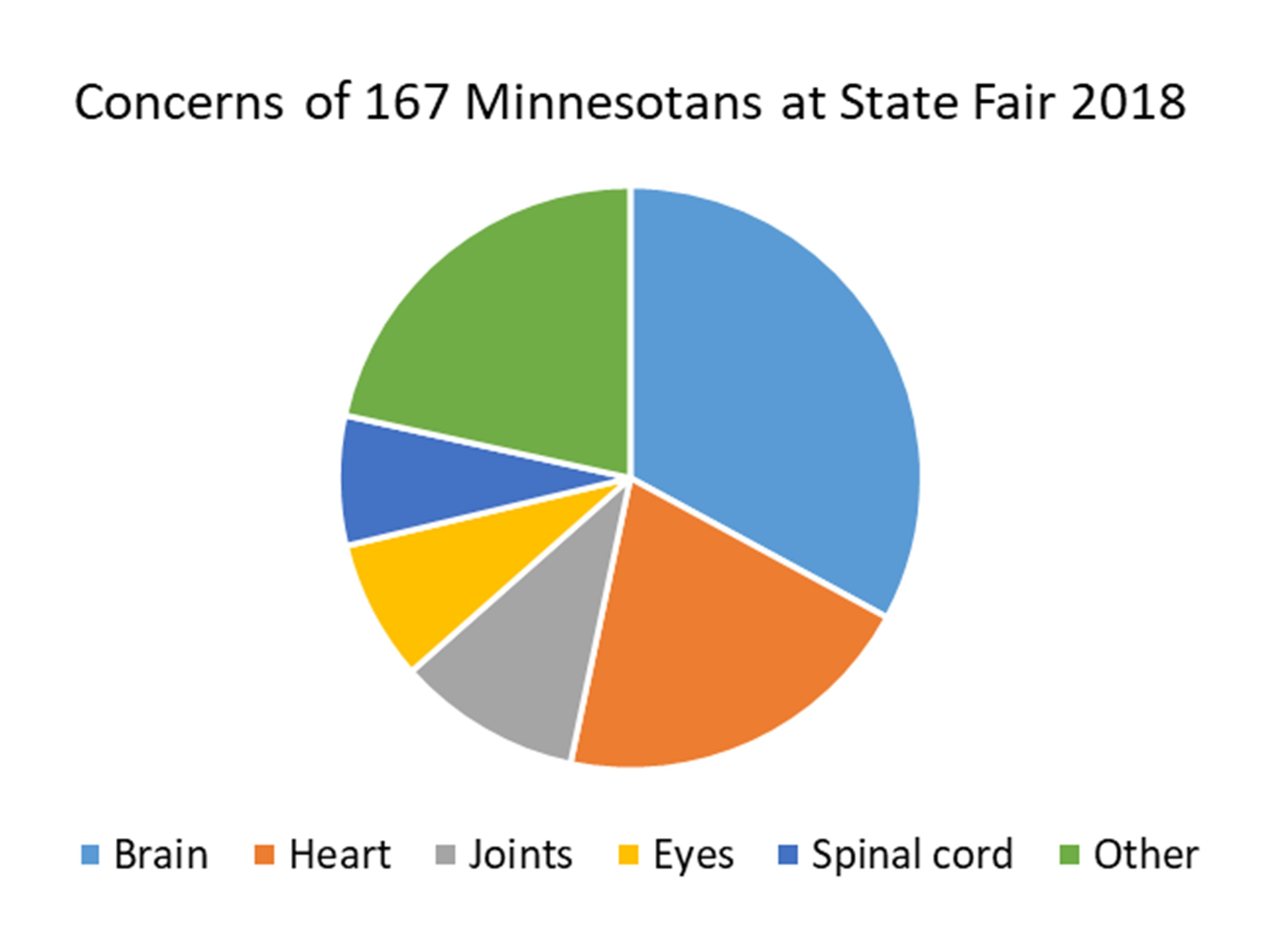 Summary graph of Minnesotan research concerns - mostly brain
